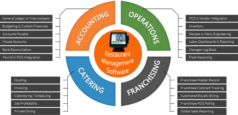 resturant management software