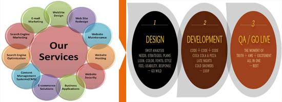 Samrat ICT Web design and development